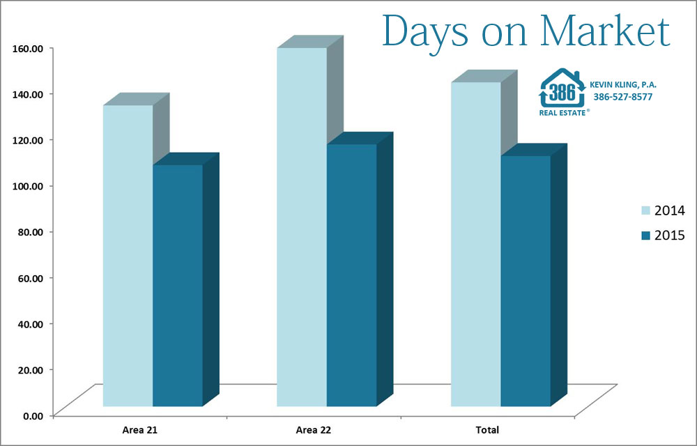 averages days on market port orange homes 2015