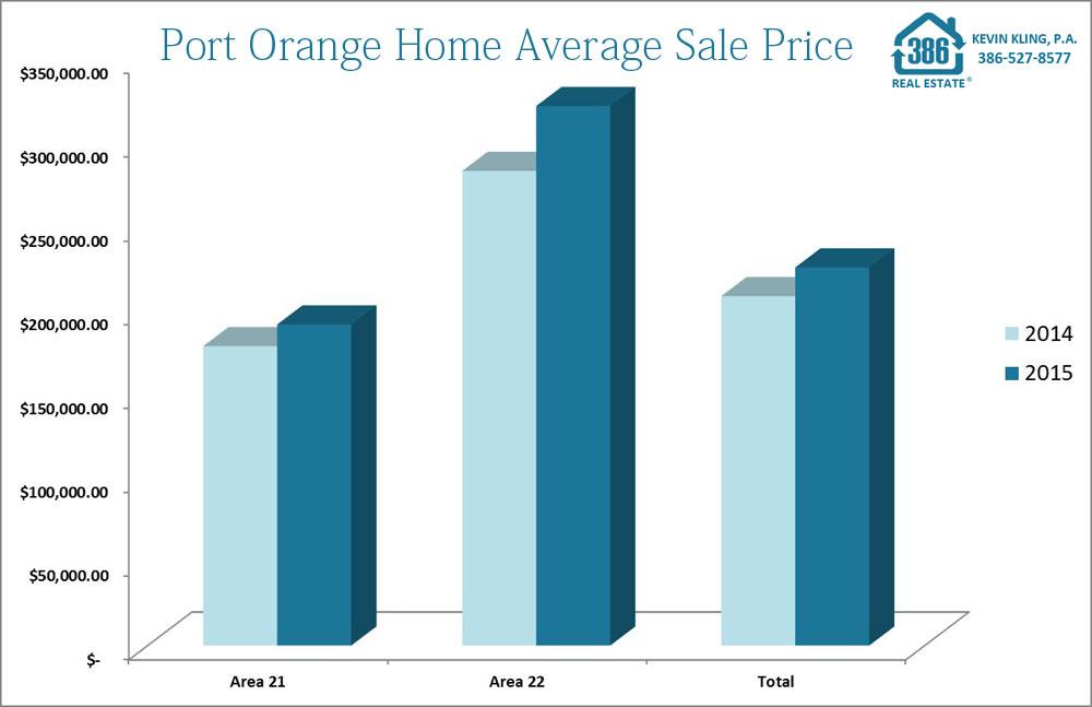port orange home average sale price