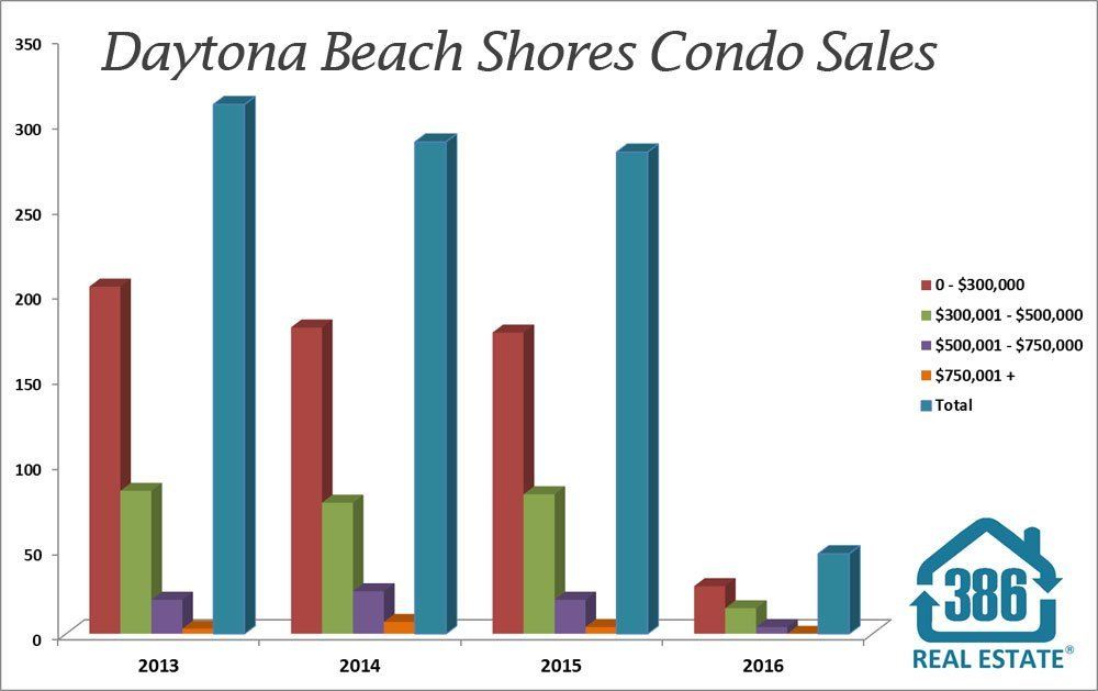 daytona beach shores condo sales