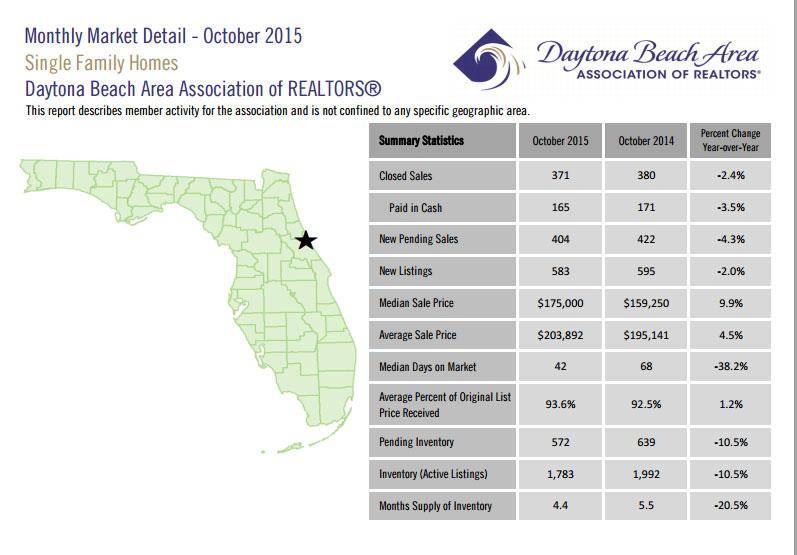 daytona beach home sales october 2015